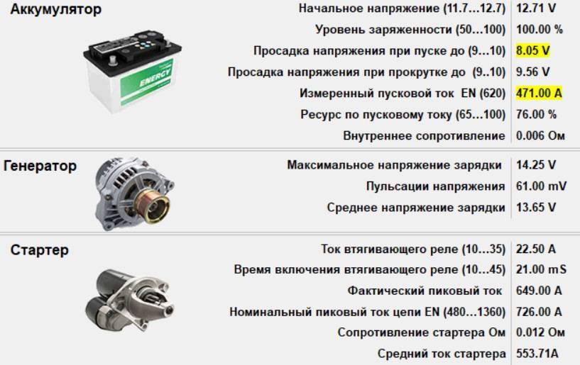 Плавает напряжение генератора от оборотов двигателя