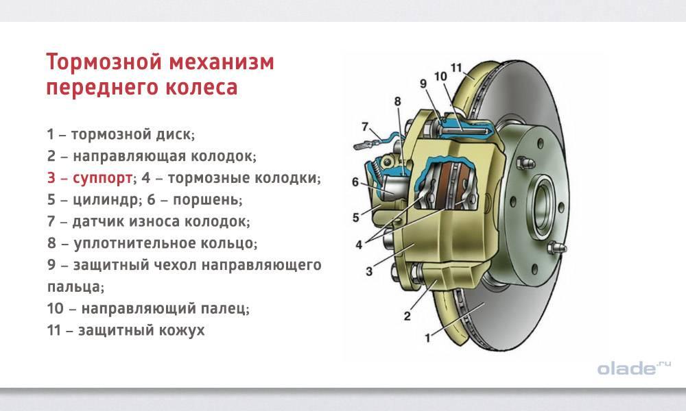 Тормозная система автомобиля: устройство, назначение и принцип действия тормозов - полезные статьи на автодромо