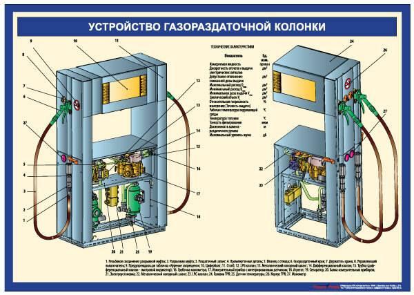 Как устроена автозаправочная станция (азс) - factik.ru