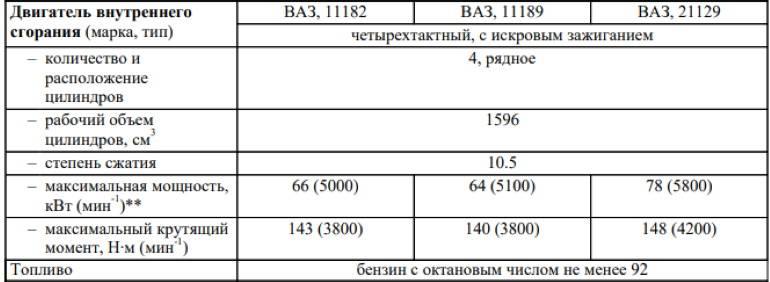 Двигатель ваз 21114 1.6 л. 8 клапанный инжекторный