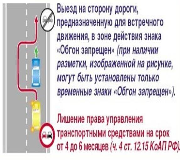 """Знак """"обгон запрещен"""": зона действия, номер знака, правила соблюдения пдд и ответственность за неисполнение - realconsult.ru"""