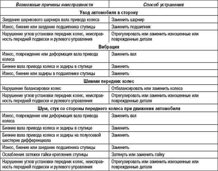 Признаки неисправности шруса: диагностика шрусов и как проверить привод