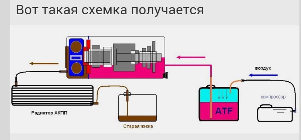 Рабочая температура масла в акпп: причины, симптомы и последствия перегрева коробки