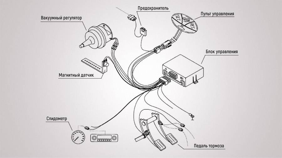 Что такое круиз-контроль и как им пользоваться