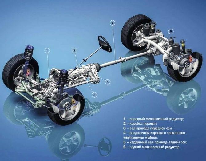 Системы полного привода автомобиля – 4motion, quattro, 4matic, xdrive