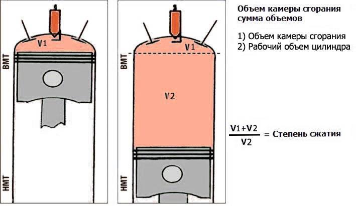 Какая степень сжатия у дизельного двигателя?