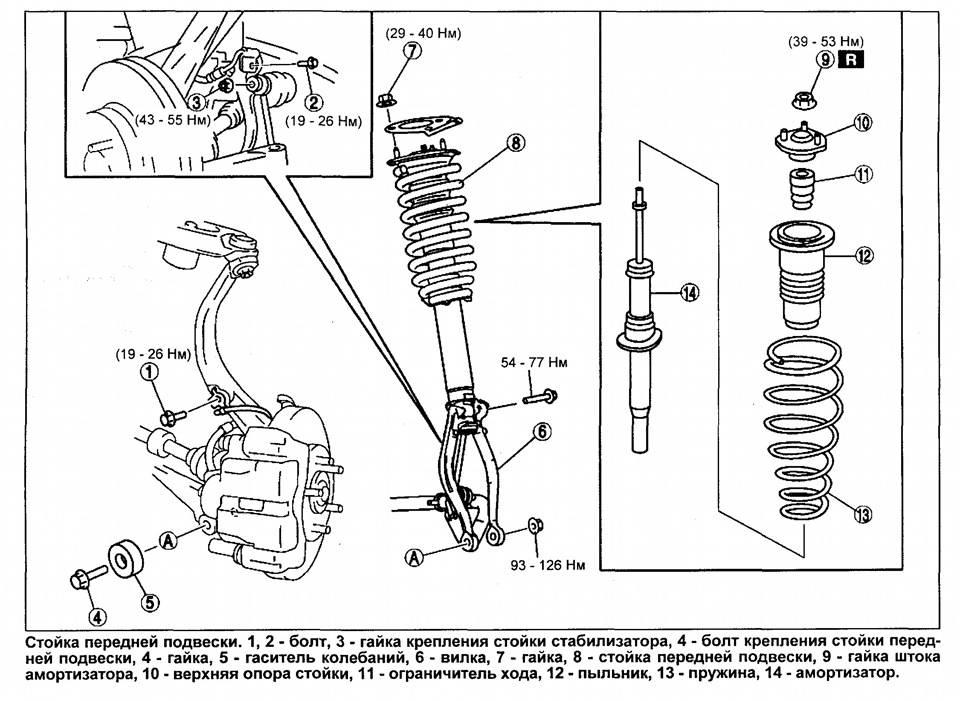 Как работают передние и задние амортизаторы и как их заменить? - avtotachki