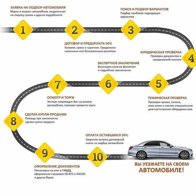 Как выбрать хороший автомобиль: все критерии важны, все критерии нужны