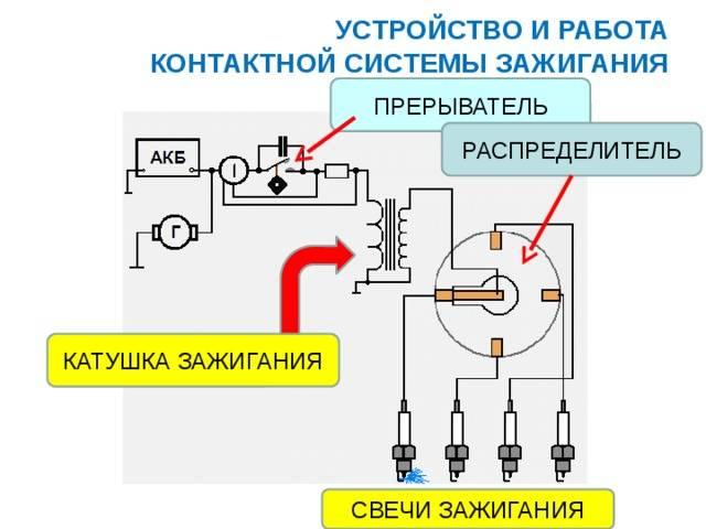 Устройство системы зажигания автомобиля