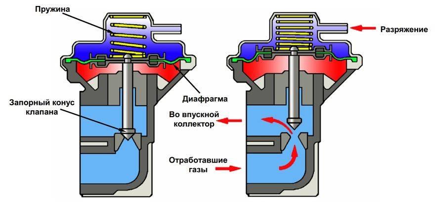 Вентиляция картерных газов