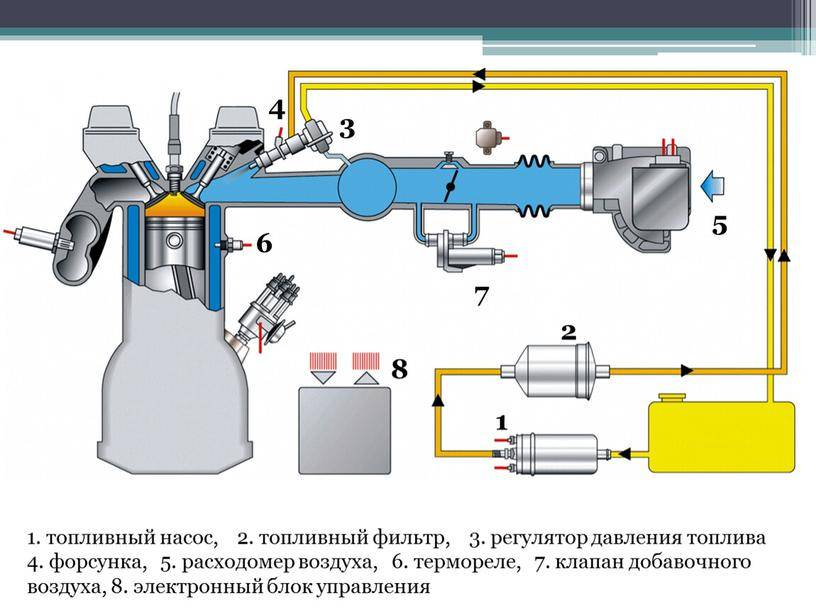 Инжекторный двигатель: принцип работы, плюсы и минусы