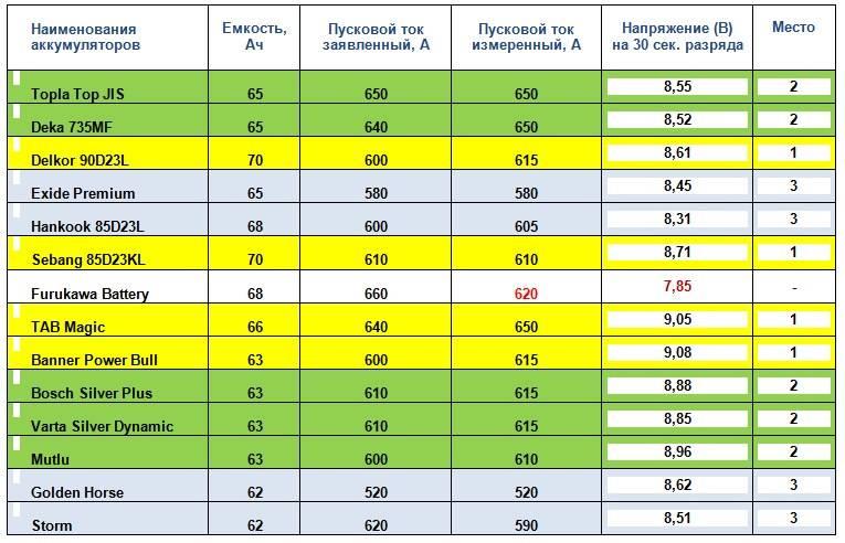 ✅ сколько ампер потребляет стартер при запуске автомобиля - alarm-bike.ru