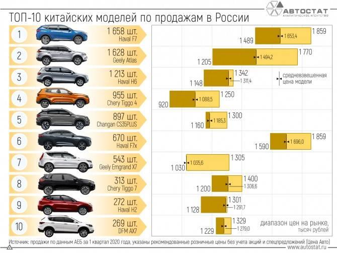 Топ 10 самых лучших производителей автомобилей из китая