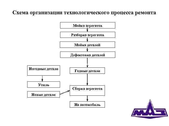 Техническое обслуживание автомобиля: виды, периодичность, регламент то-1, то-2