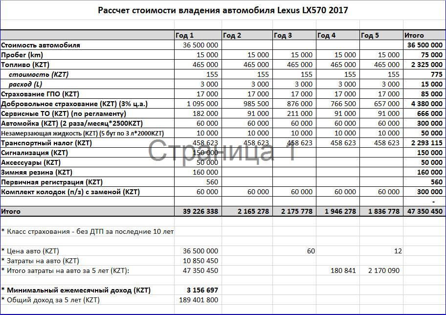 Калькулятор стоимости владения автомобилем в 2021 году