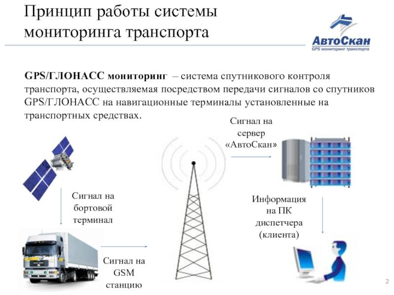 Glonass/gps transport monitoring, maps, tracks, routes, route points