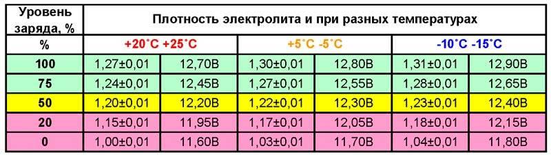 Диагностика аккумулятора: заряд, уровень и плотность электролита