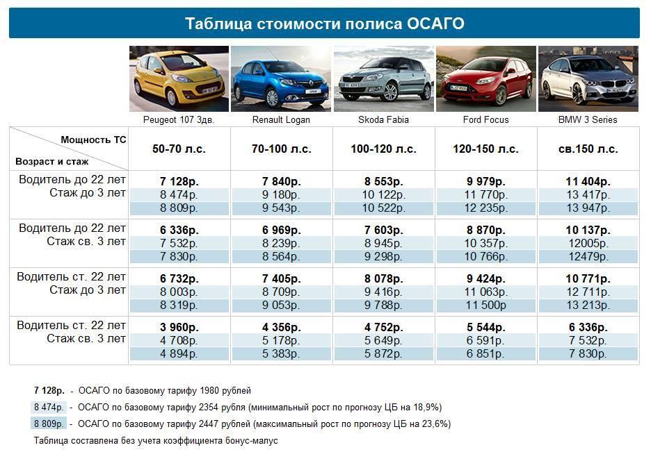 От «Лады» до «Тойоты»: топ автомобилей с самой выгодной страховкой в своем классе