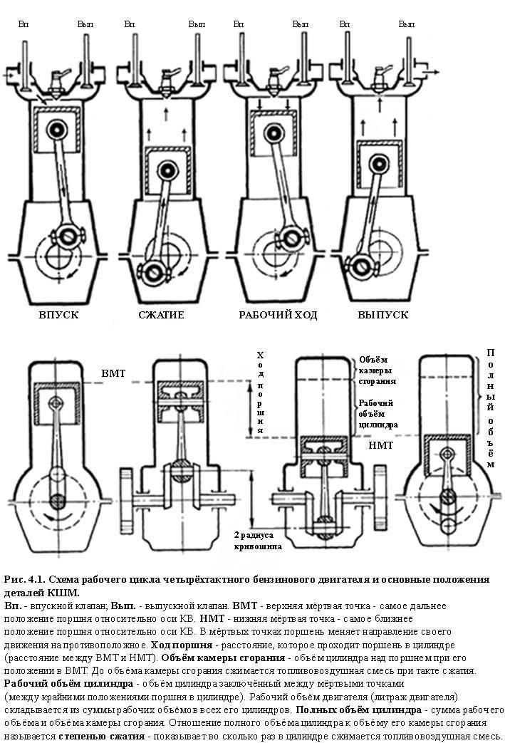 Объем двигателя - как работает и что это такое,на что влияет