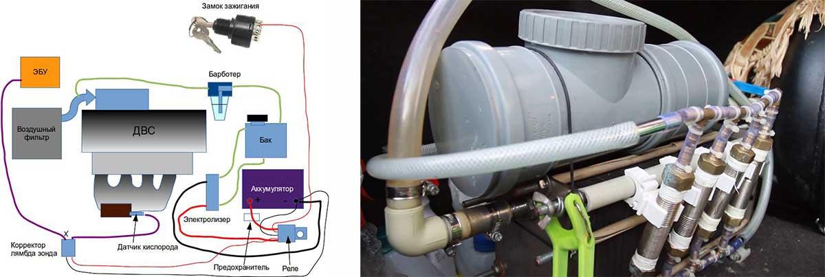 Что такое двигатель на водородном топливе, как собрать его своими руками
