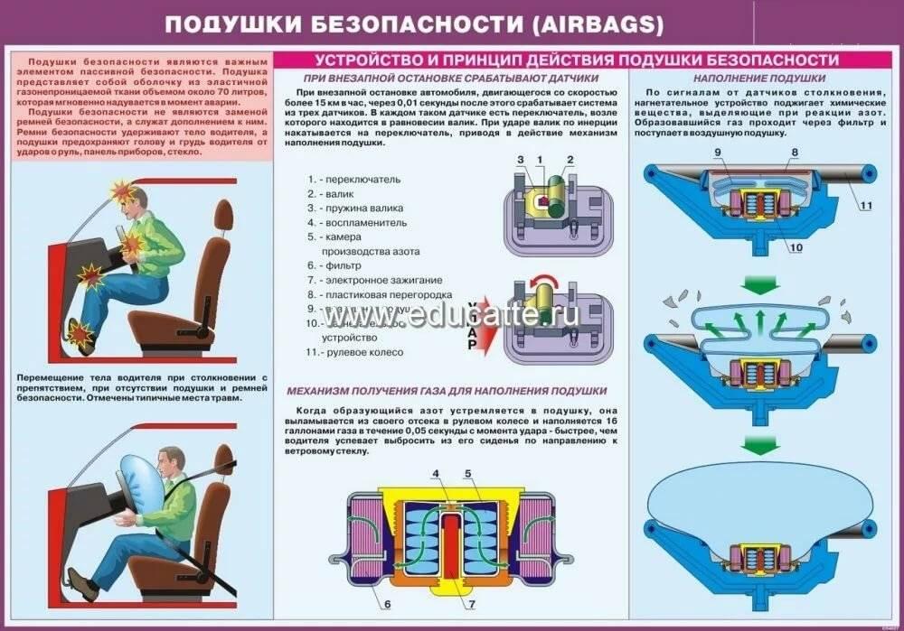"""Проект на тему """"применение подушки безопасности автомобиля"""""""