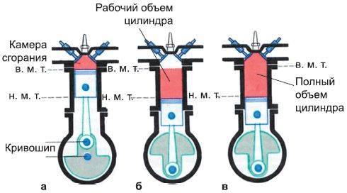 Типы и параметры двс