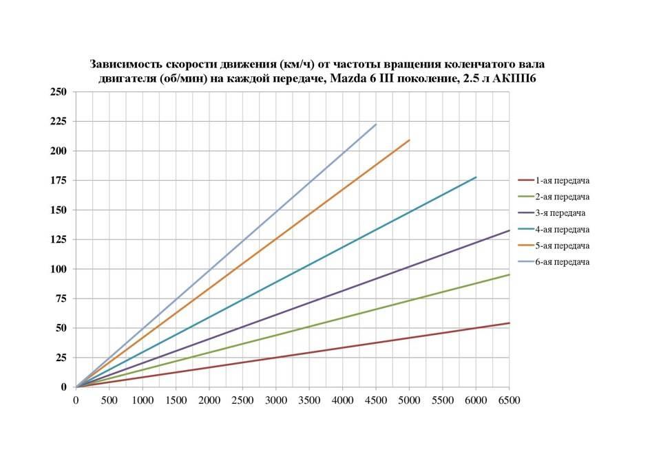 Cкорость автомобиля и частота вращения вала двигателя | carinfo