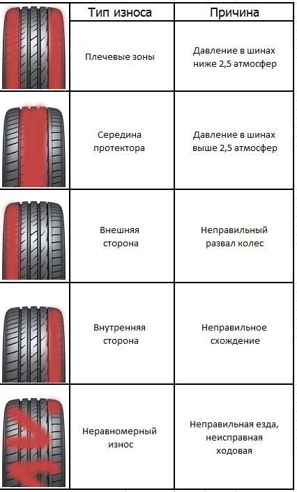 Как определить износ шин