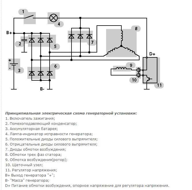 Для чего нужен генератор в системе электрообеспечения авто