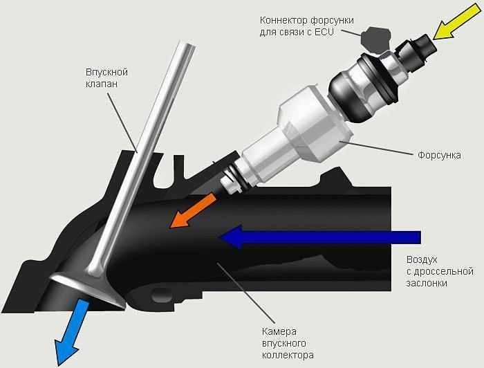 Устройство системы питания инжекторного двигателя