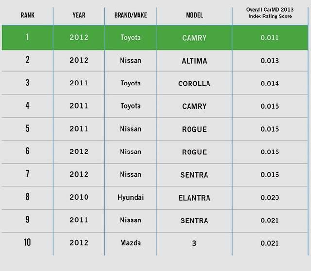 Рейтинг самых надёжных двигателей легковых автомобилей 2021 года