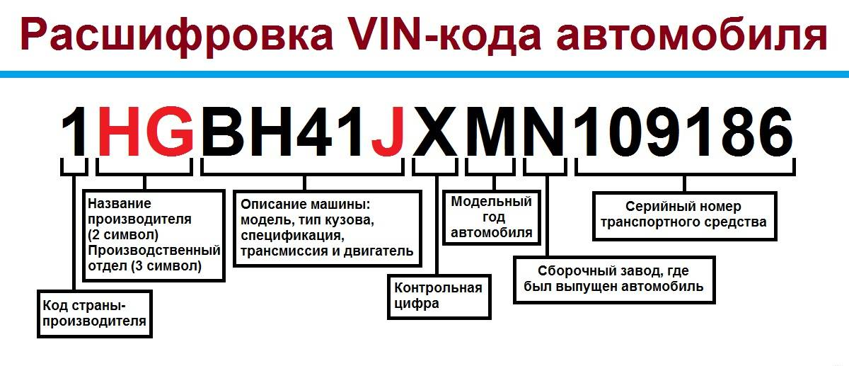 Расшифровка vin кода skoda: комплектация и расположение кода