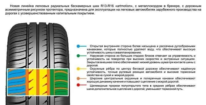 Как выбрать летние шины на легковое авто правильно