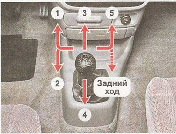 Как правильно переключать передачи на механике? правильное переключение передач механической коробки :: syl.ru