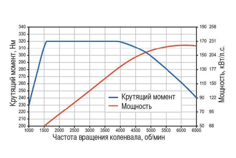 Что важнее: крутящий момент или мощность двигателя?
