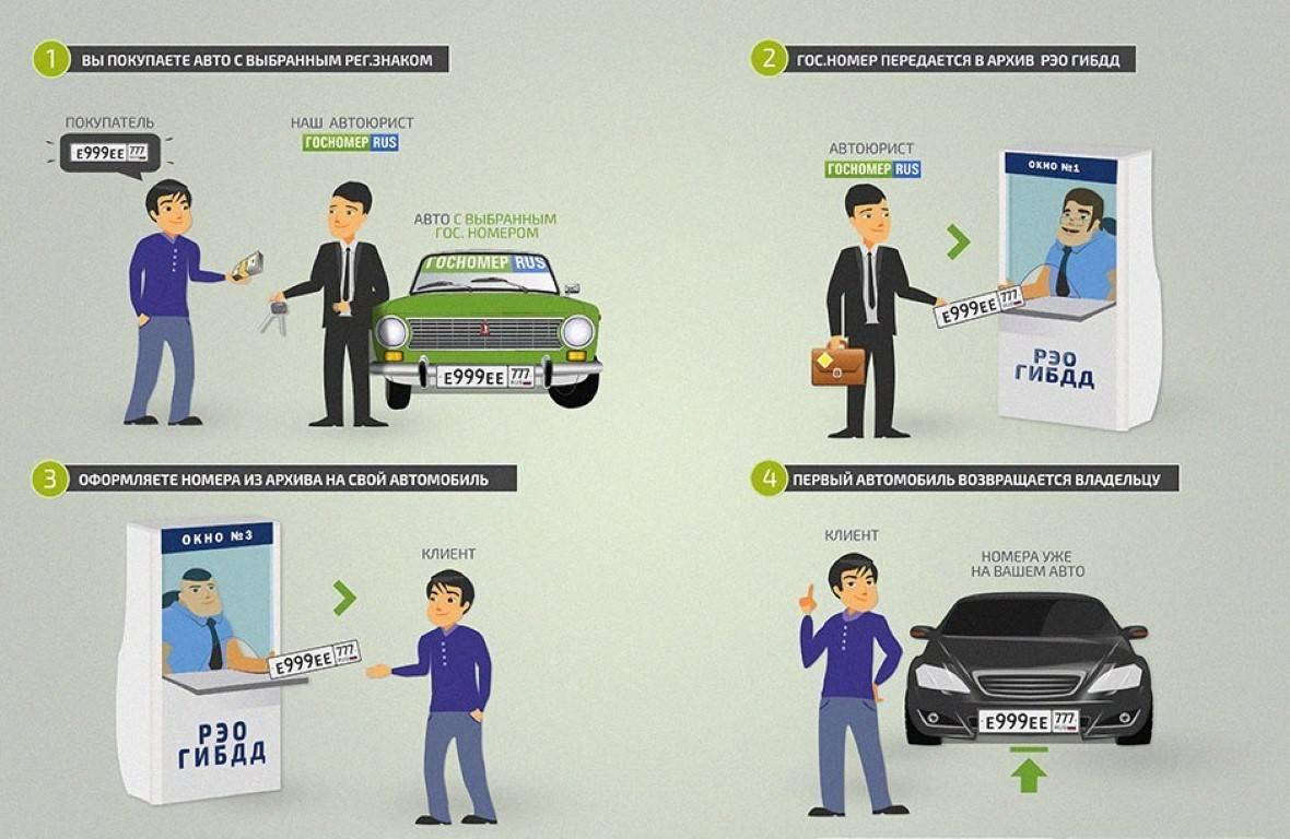 Хочу сохранить свой номер при продаже авто: как это сделать