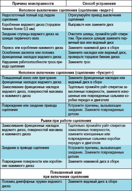 Признаки неисправности выжимного подшипника сцепления. когда беда именно в нем renoshka.ru