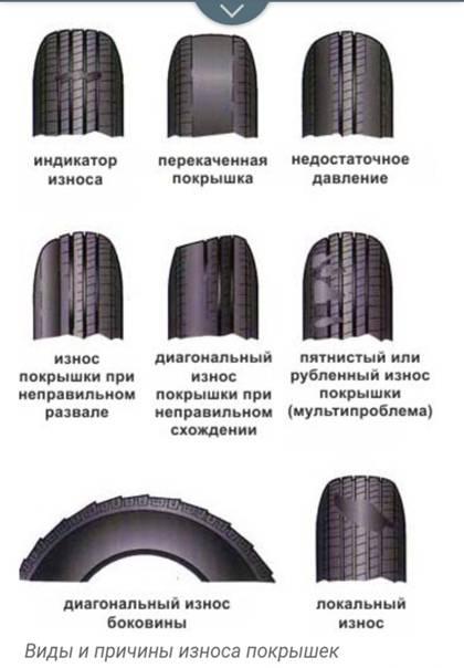 Как определить износ шин — причины, индикатор износа протектора резины