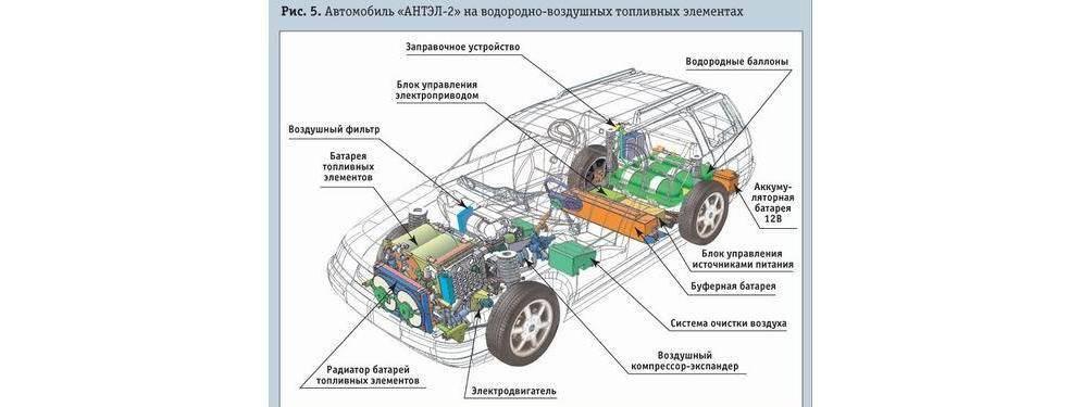 Водородный двигатель. как работает и недостатки