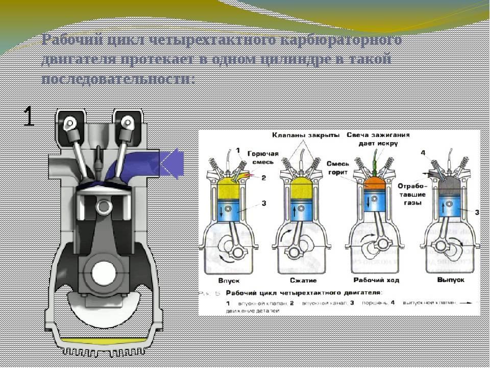 Принцип работы двухтактного и четырехтактного бензинового двигателя, конструктивные и другие отличия