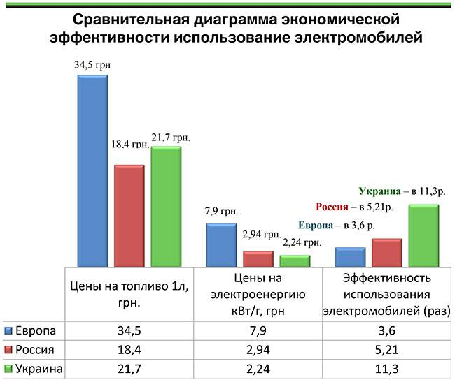 Плюсы и минусы электромобилей » эксплуатация электромобиля в россии