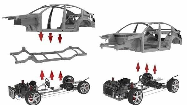 В чем прелесть рамных автомобилей и какими они бывают. рамные внедорожники - список. характеристики, обзор автомобильная рама