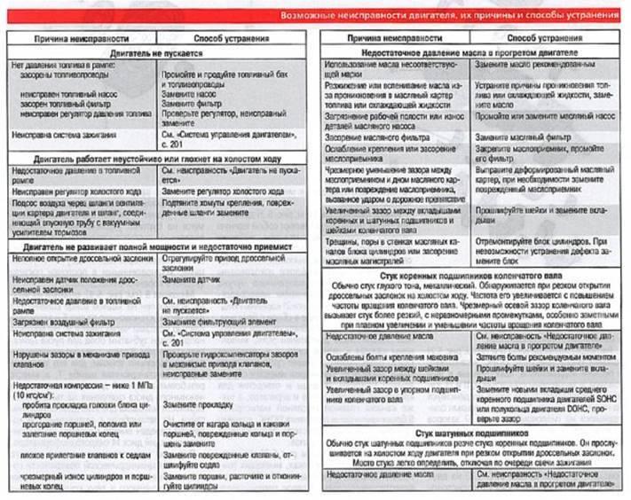 Слабые места митсубиси лансер 9: недостатки и проблемы, обзор салона, двигателя и внешнего вида авто, подробное описание всех систем и отзывы автомобилистов