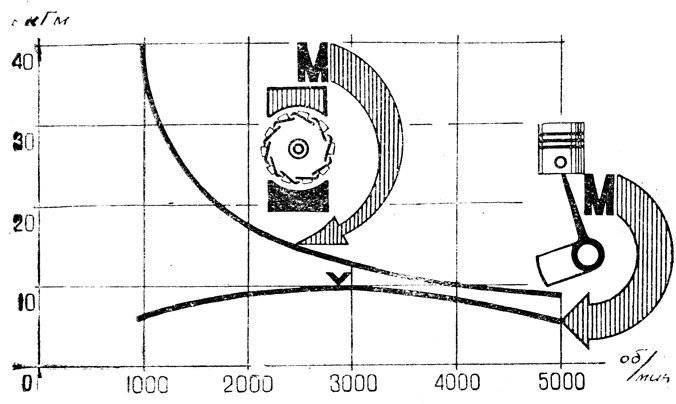 Что такое крутящий момент двигателя автомобиля простыми словами
