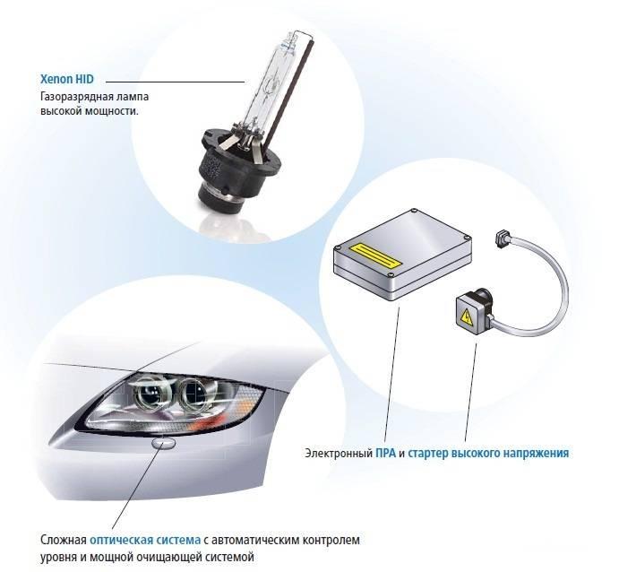 Ксеноновые лампы для автомобиля, устройство, принцип работы, как выбрать