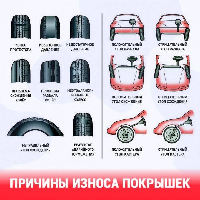 Износ шин - как проверить? / виды износа шин.