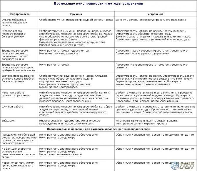 Поломка рулевой рейки. признаки неисправности и ремонт - блог kitaec.ua