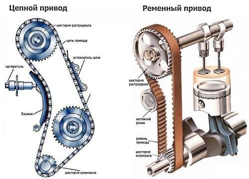 Цепь или ремень на грм