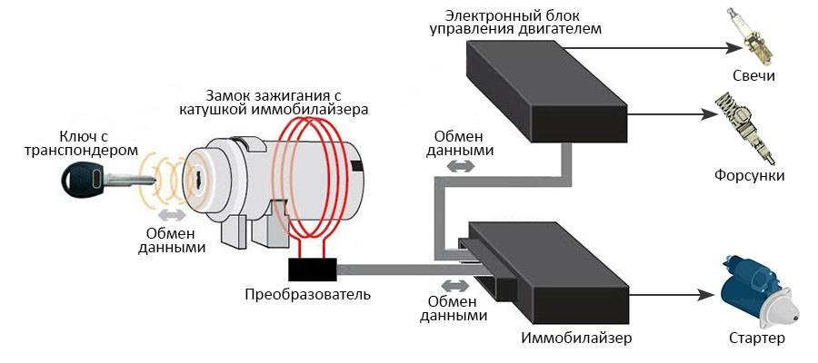 Неисправности иммобилайзера: причины поломок, по каким признакам их определить, как починить антенну своими руками и простой ремонт в пошаговой инструкцией