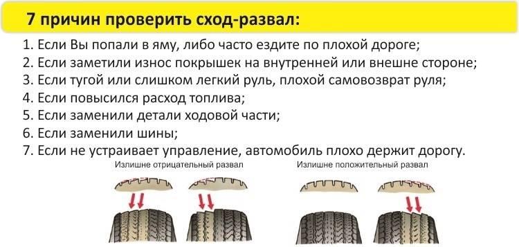 Причины вибрации в колесах